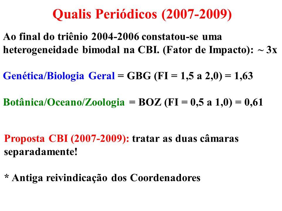 Qualis Periódicos (2007-2009) Ao final do triênio 2004-2006 constatou-se uma heterogeneidade bimodal na CBI. (Fator de Impacto): ~ 3x.