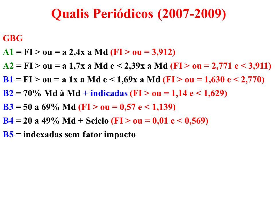 Qualis Periódicos (2007-2009) GBG