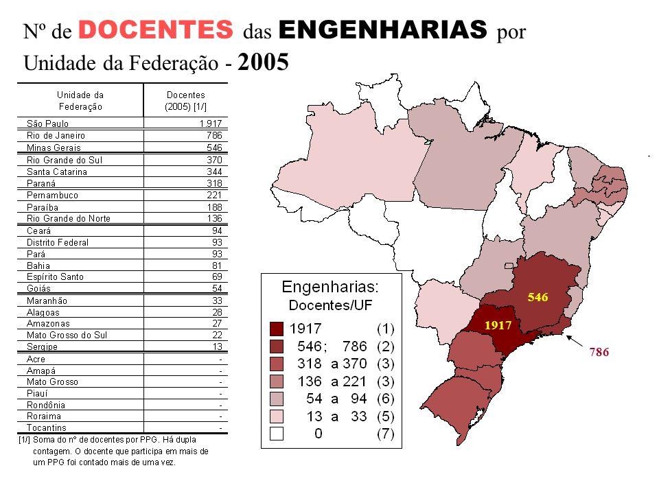 Nº de DOCENTES das ENGENHARIAS por Unidade da Federação - 2005