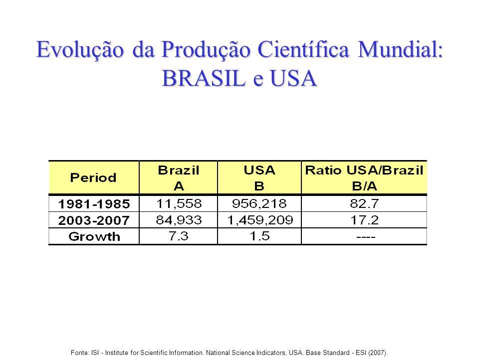 Evolução da Produção Científica Mundial: BRASIL e USA