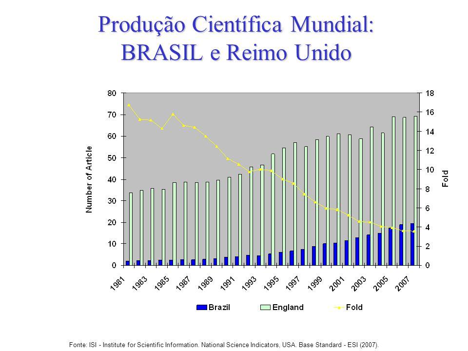 Produção Científica Mundial: BRASIL e Reimo Unido