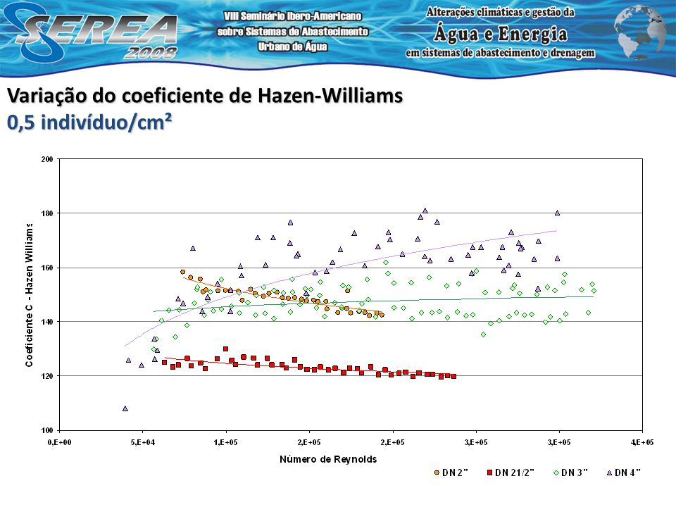 Variação do coeficiente de Hazen-Williams