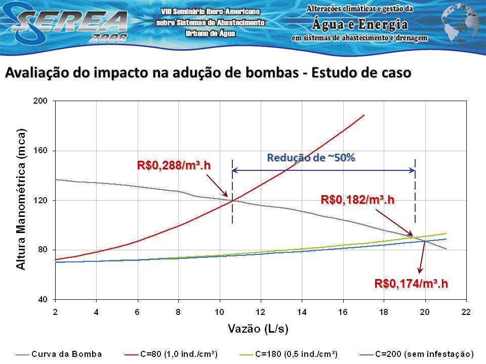 Avaliação do impacto na adução de bombas - Estudo de caso