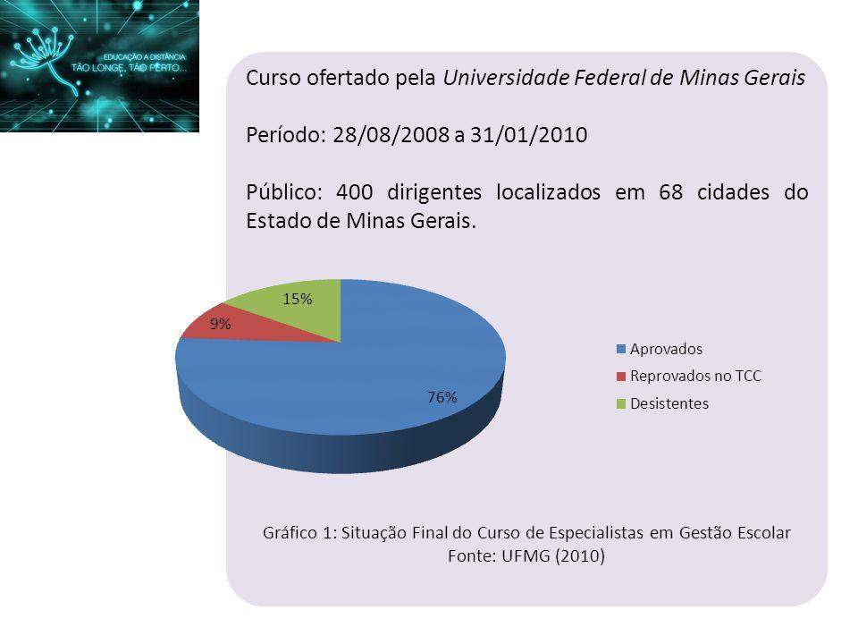 Gráfico 1: Situação Final do Curso de Especialistas em Gestão Escolar
