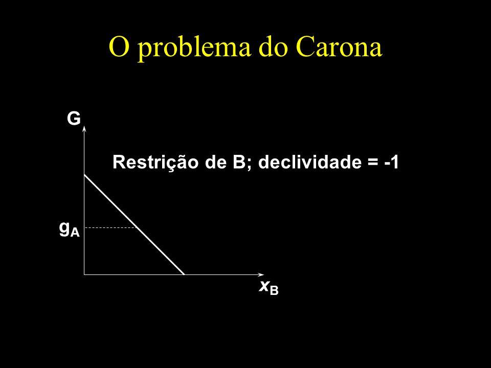 O problema do Carona G Restrição de B; declividade = -1 gA xB