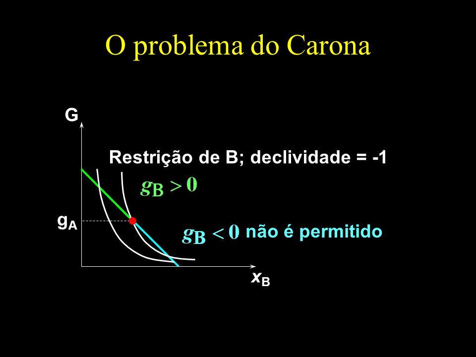 O problema do Carona G Restrição de B; declividade = -1 gA