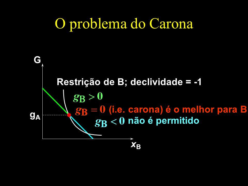 O problema do Carona G Restrição de B; declividade = -1