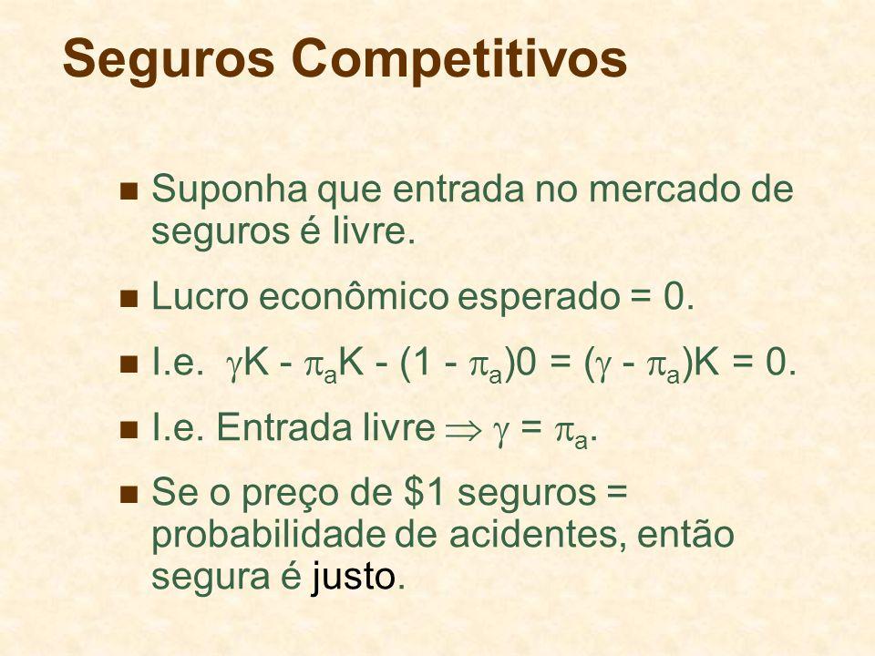 Seguros Competitivos Suponha que entrada no mercado de seguros é livre. Lucro econômico esperado = 0.