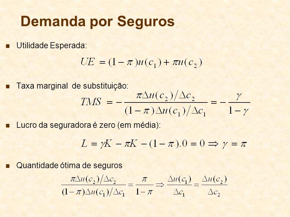 Demanda por Seguros Utilidade Esperada: Taxa marginal de substituição:
