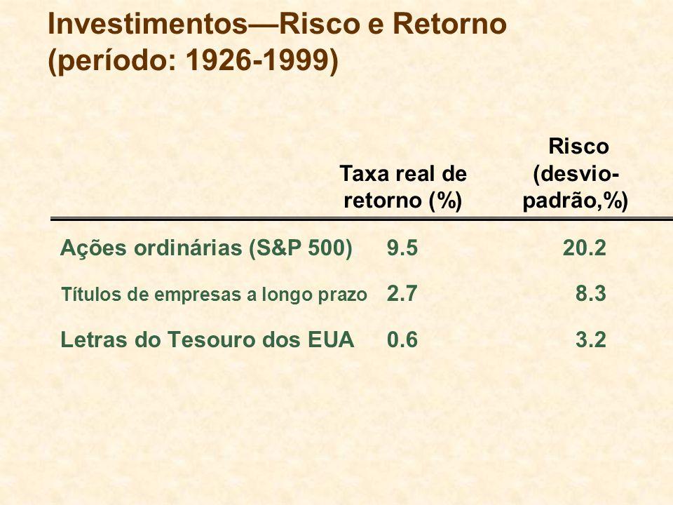 Investimentos—Risco e Retorno (período: 1926-1999)