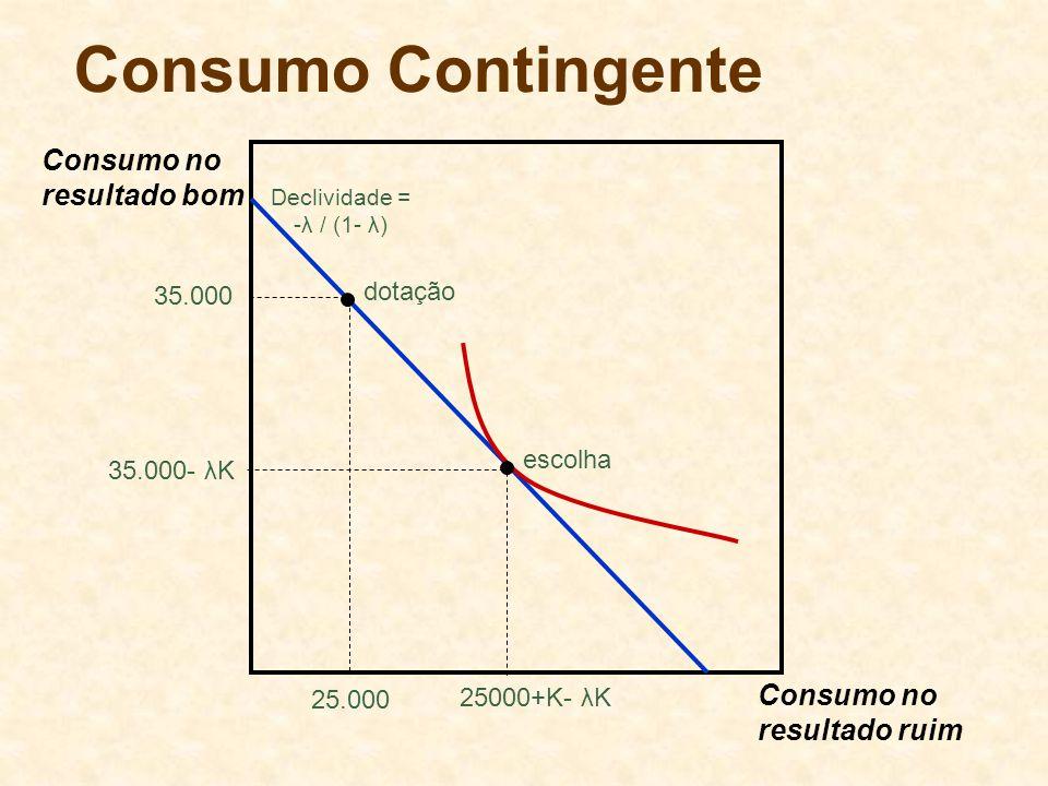 Consumo Contingente Consumo no resultado bom Consumo no resultado ruim