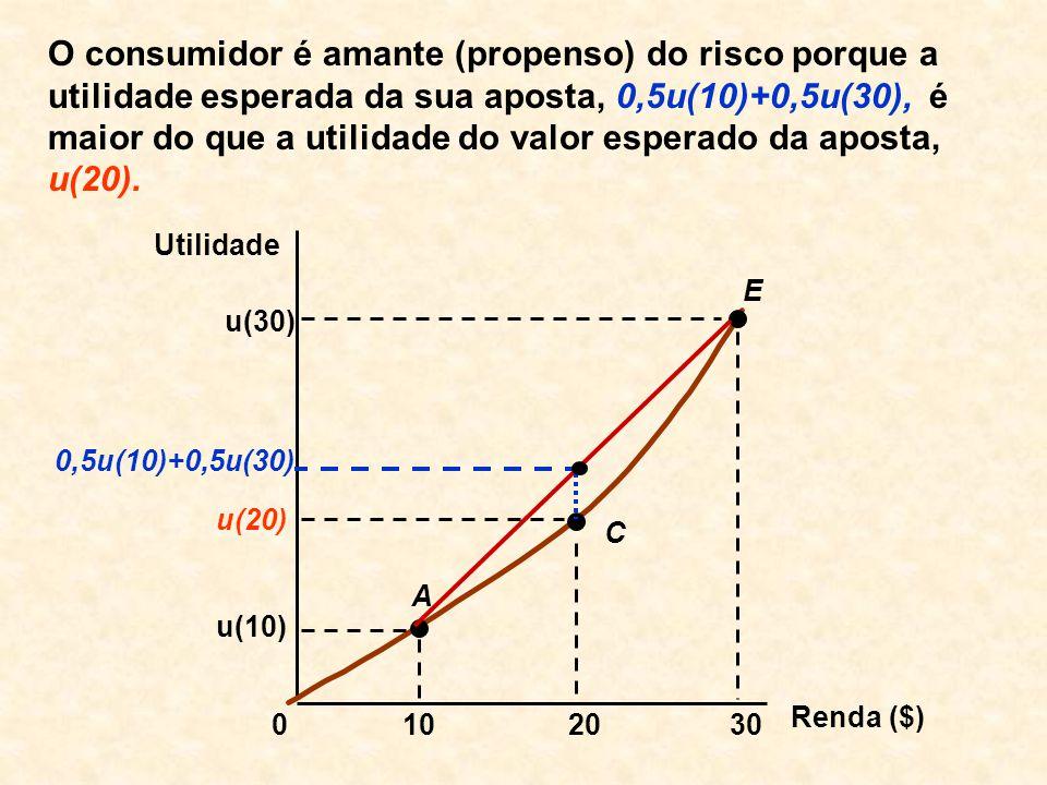 O consumidor é amante (propenso) do risco porque a utilidade esperada da sua aposta, 0,5u(10)+0,5u(30), é maior do que a utilidade do valor esperado da aposta, u(20).