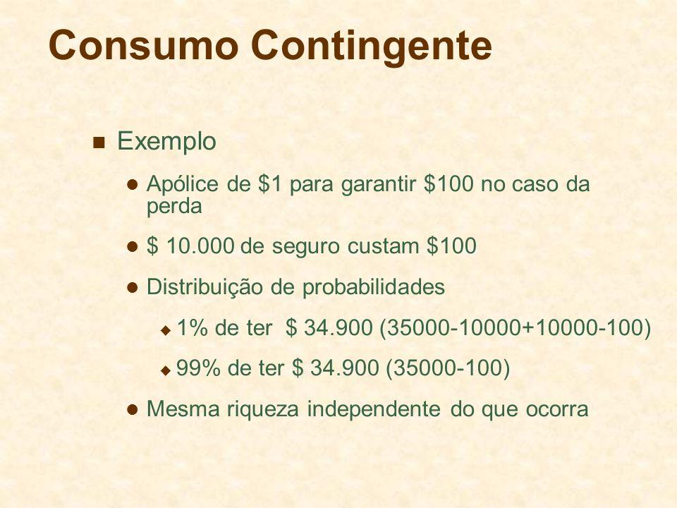Consumo Contingente Exemplo