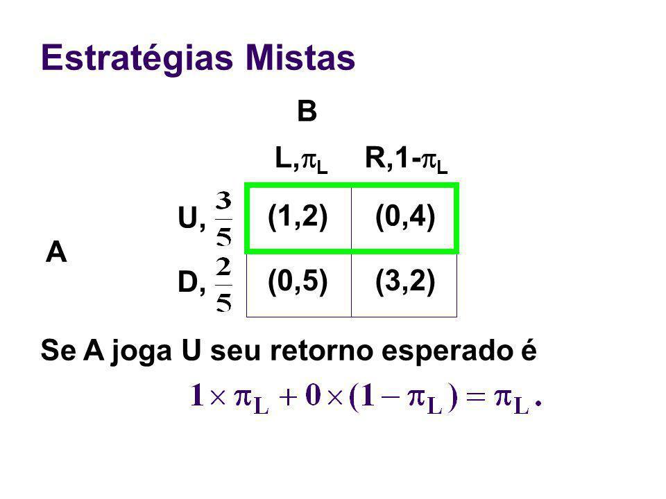 Estratégias Mistas B L,pL R,1-pL U, (1,2) (0,4) A D, (0,5) (3,2)