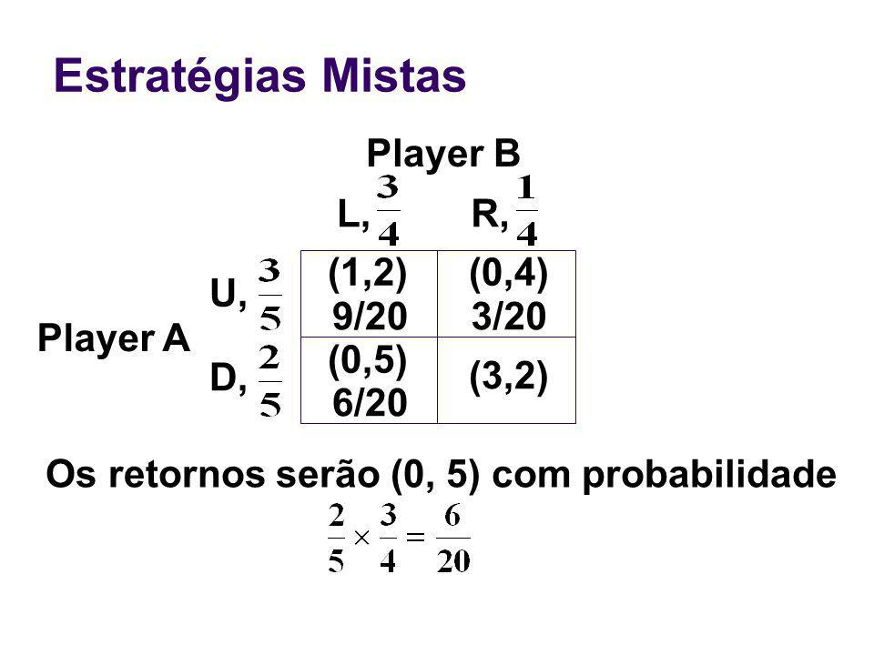 Estratégias Mistas Player B L, R, (1,2) (0,4) U, 9/20 3/20 Player A