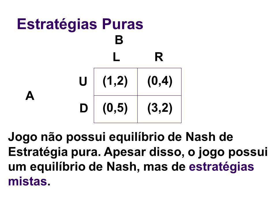Estratégias Puras B L R U (1,2) (0,4) A D (0,5) (3,2)