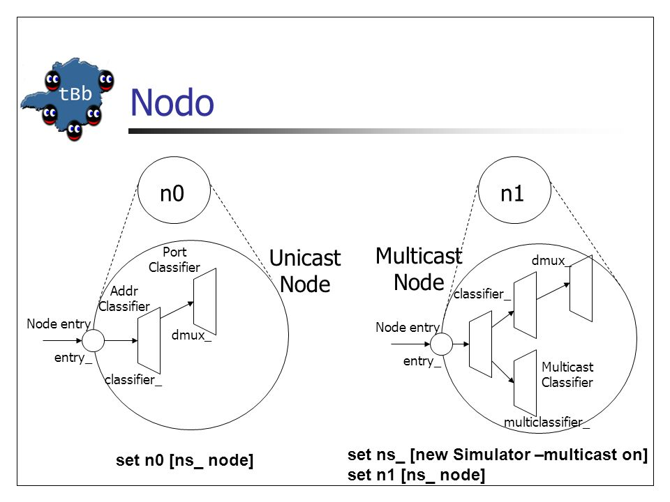 Nodo n0 n1 Multicast Node Unicast Node