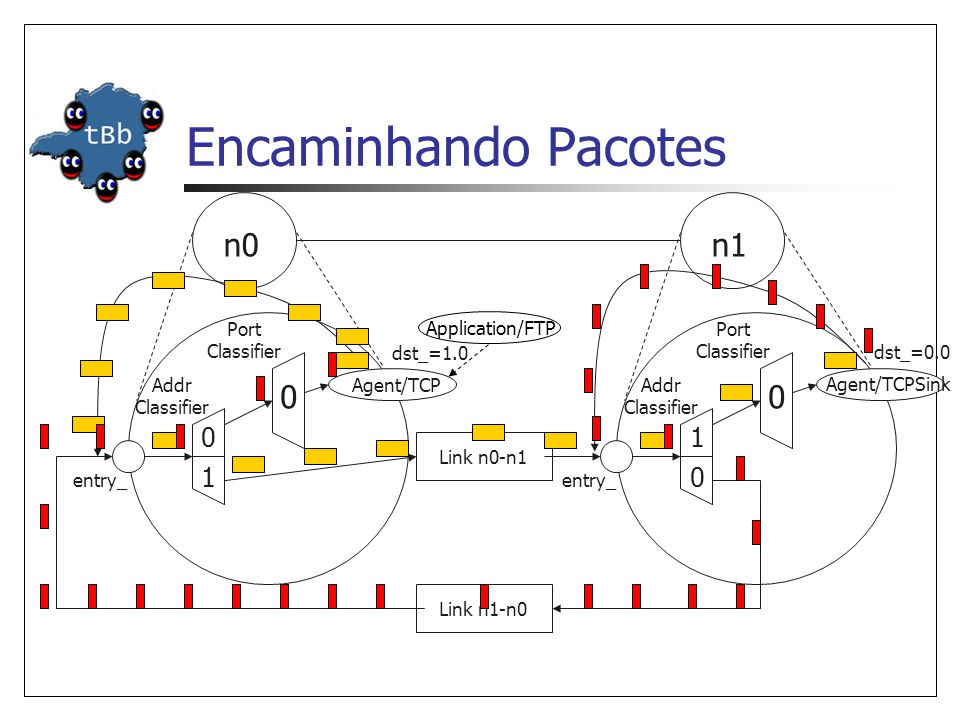 Encaminhando Pacotes n0 n1 1 1 Port Classifier Application/FTP