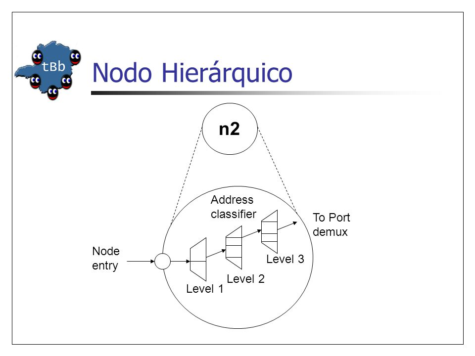 Nodo Hierárquico n2 Address classifier To Port demux Node entry