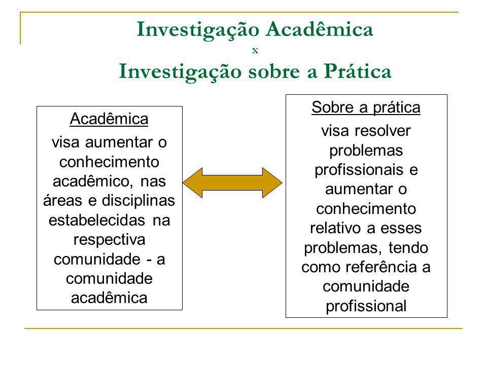 Investigação Acadêmica x Investigação sobre a Prática