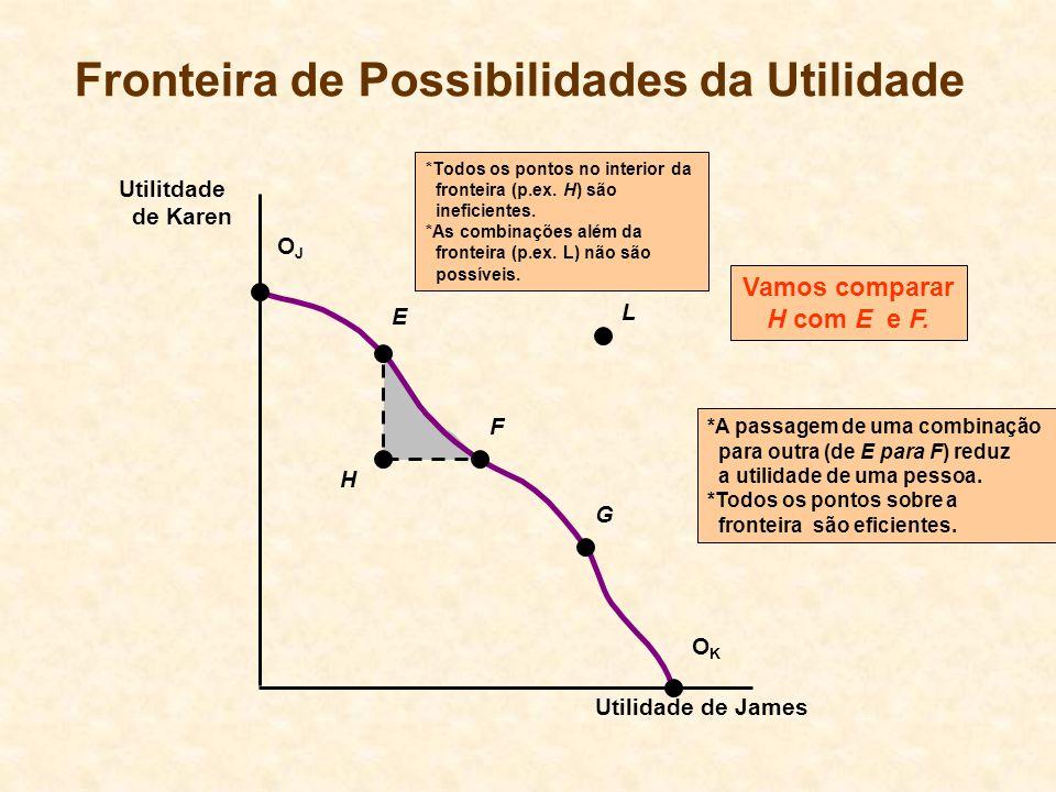 Fronteira de Possibilidades da Utilidade