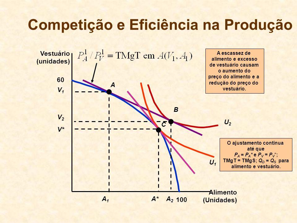 Competição e Eficiência na Produção