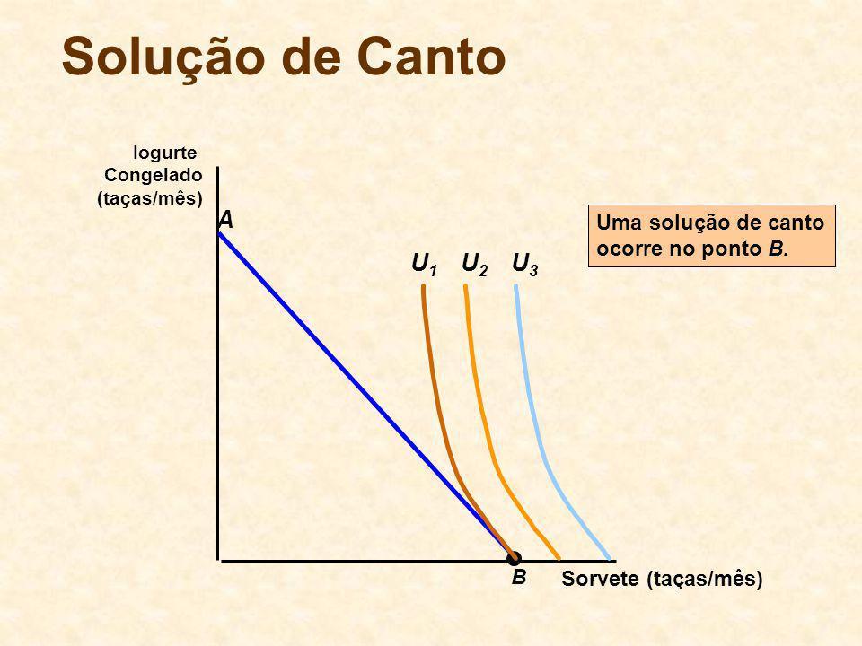 Solução de Canto A U2 U3 U1 Uma solução de canto ocorre no ponto B. B