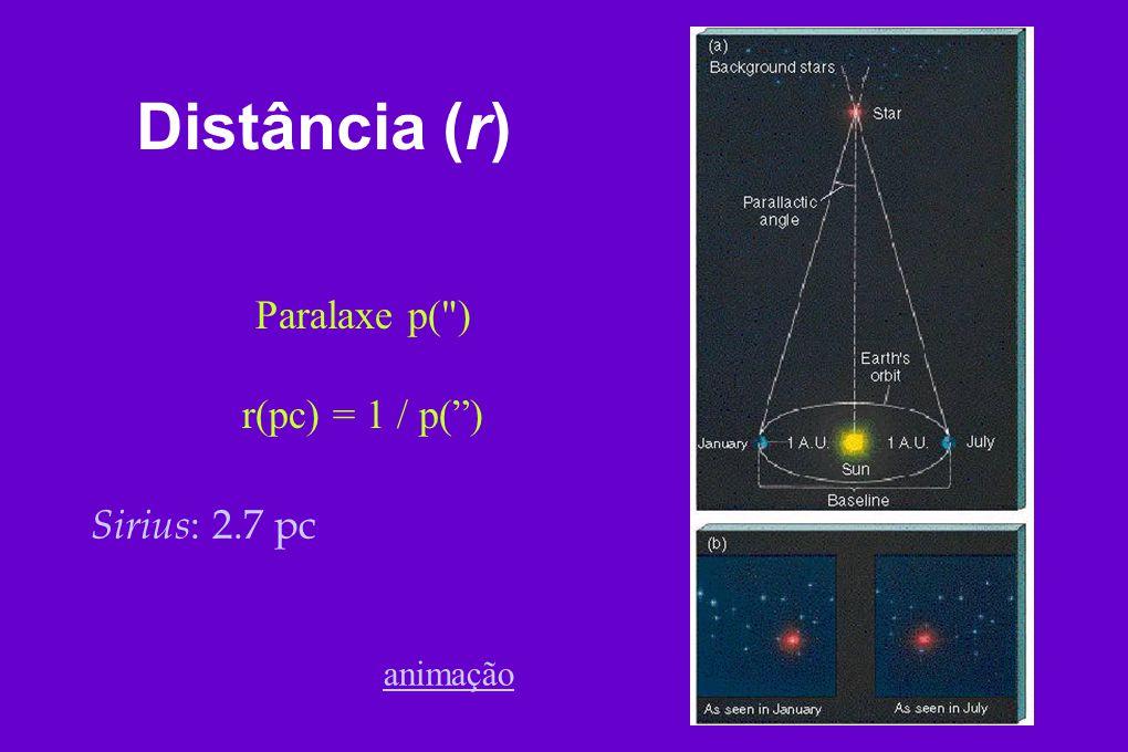 Distância (r) Paralaxe p( ) r(pc) = 1 / p( ) Sirius: 2.7 pc animação