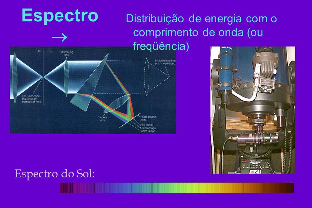 Distribuição de energia com o comprimento de onda (ou freqüência)