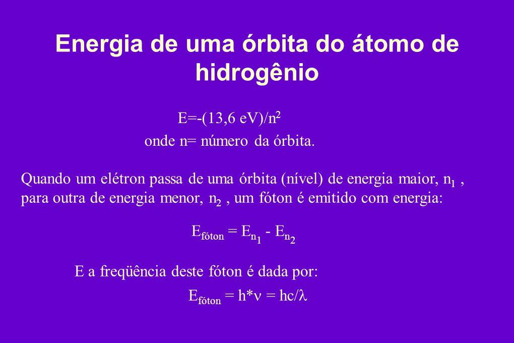 Energia de uma órbita do átomo de hidrogênio