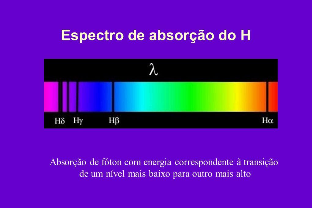 Espectro de absorção do H