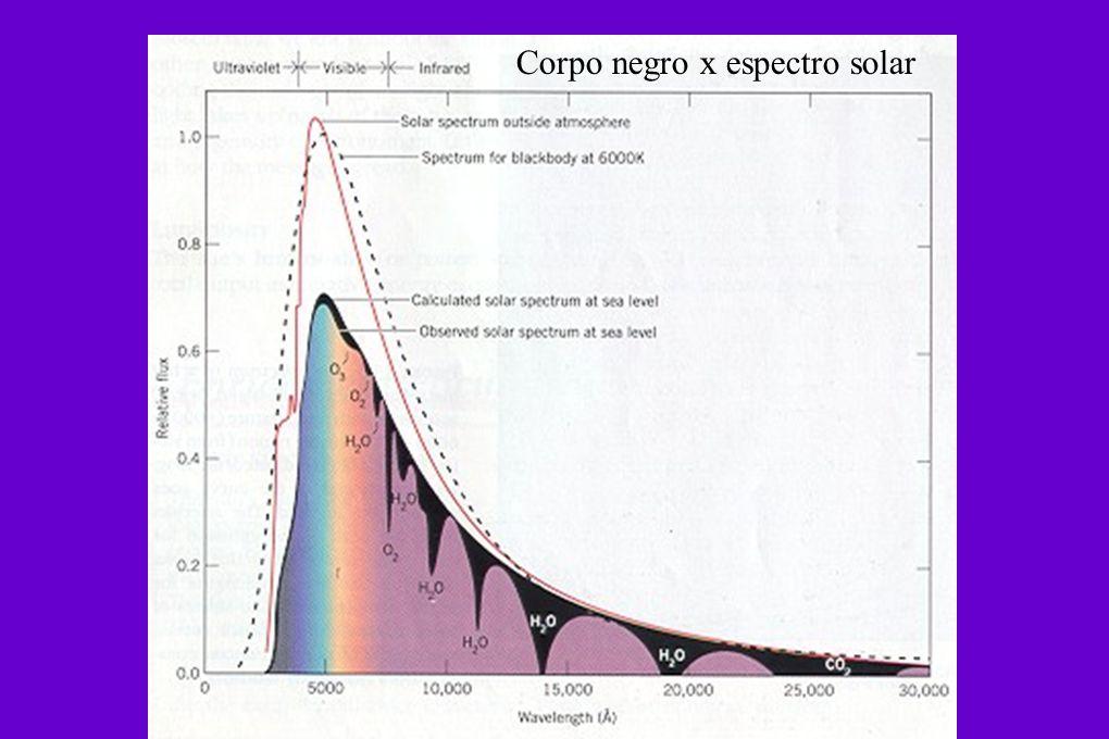 Corpo negro x espectro solar