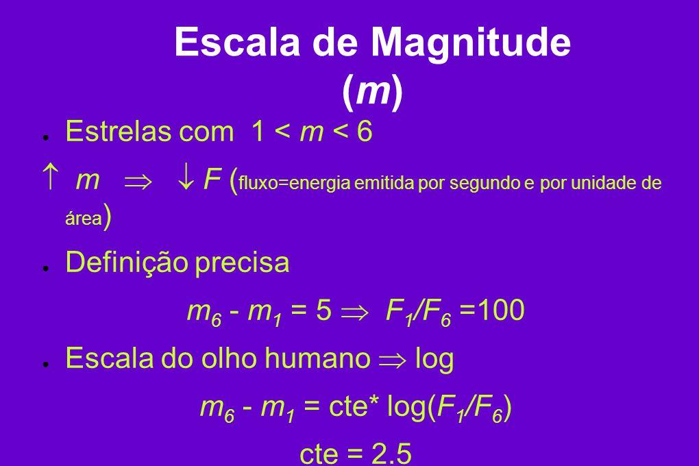 Escala de Magnitude (m)