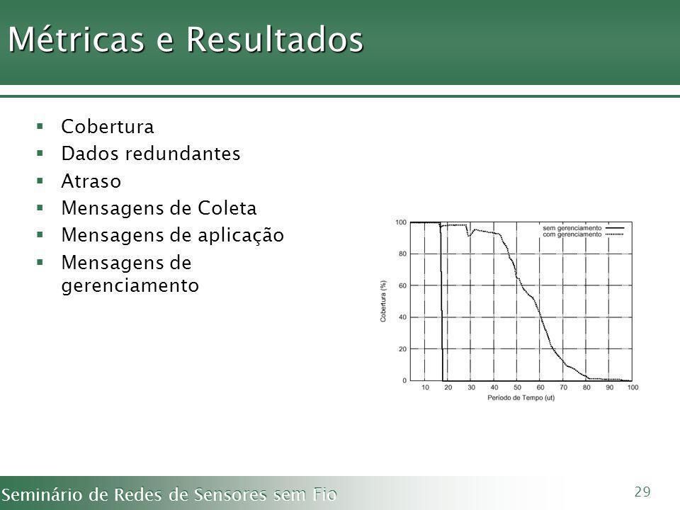 Métricas e Resultados Cobertura Dados redundantes Atraso