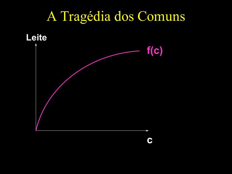A Tragédia dos Comuns Leite f(c) c
