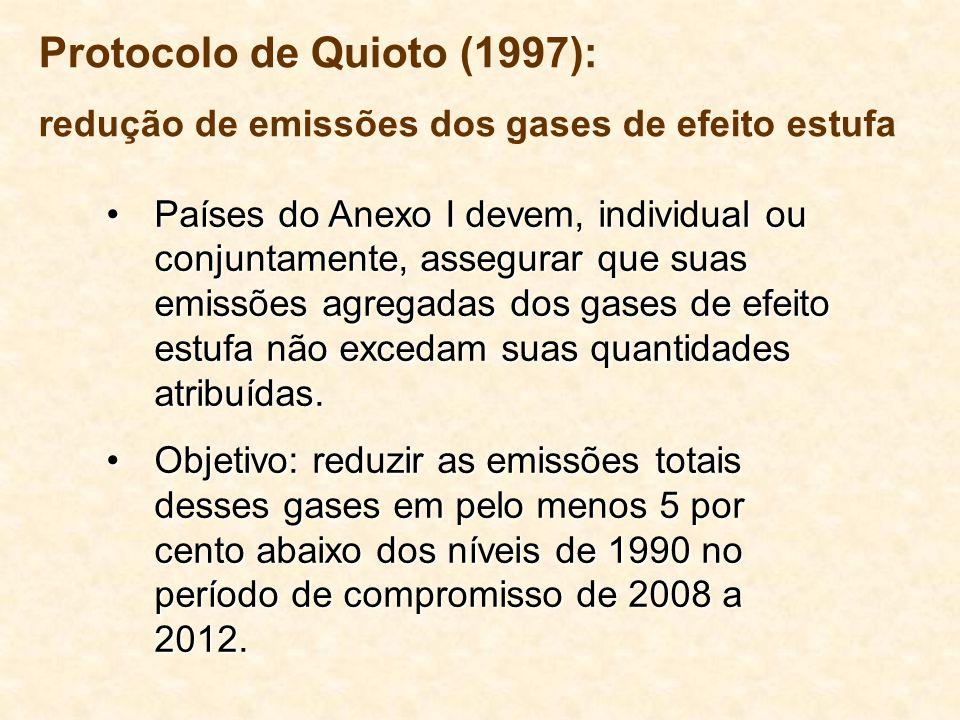Protocolo de Quioto (1997):