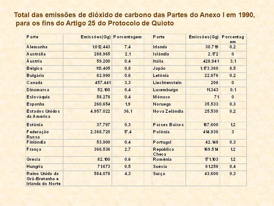 Total das emissões de dióxido de carbono das Partes do Anexo I em 1990,