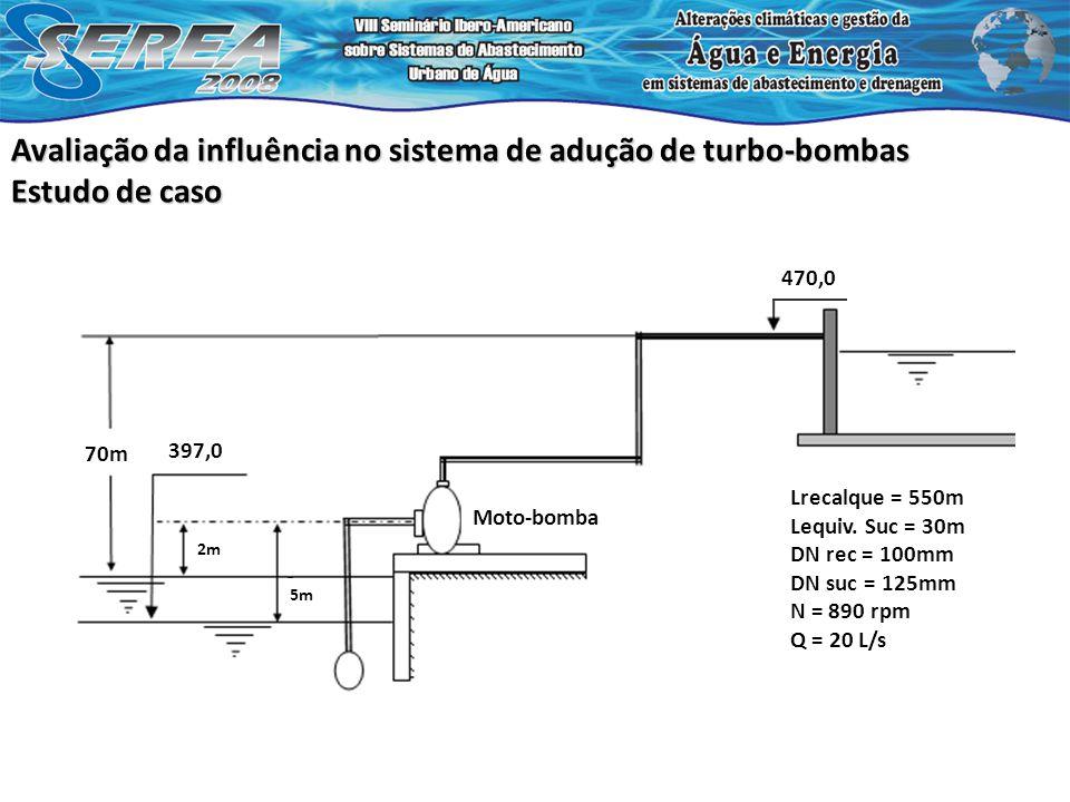 Avaliação da influência no sistema de adução de turbo-bombas