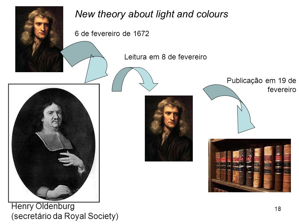 New theory about light and colours