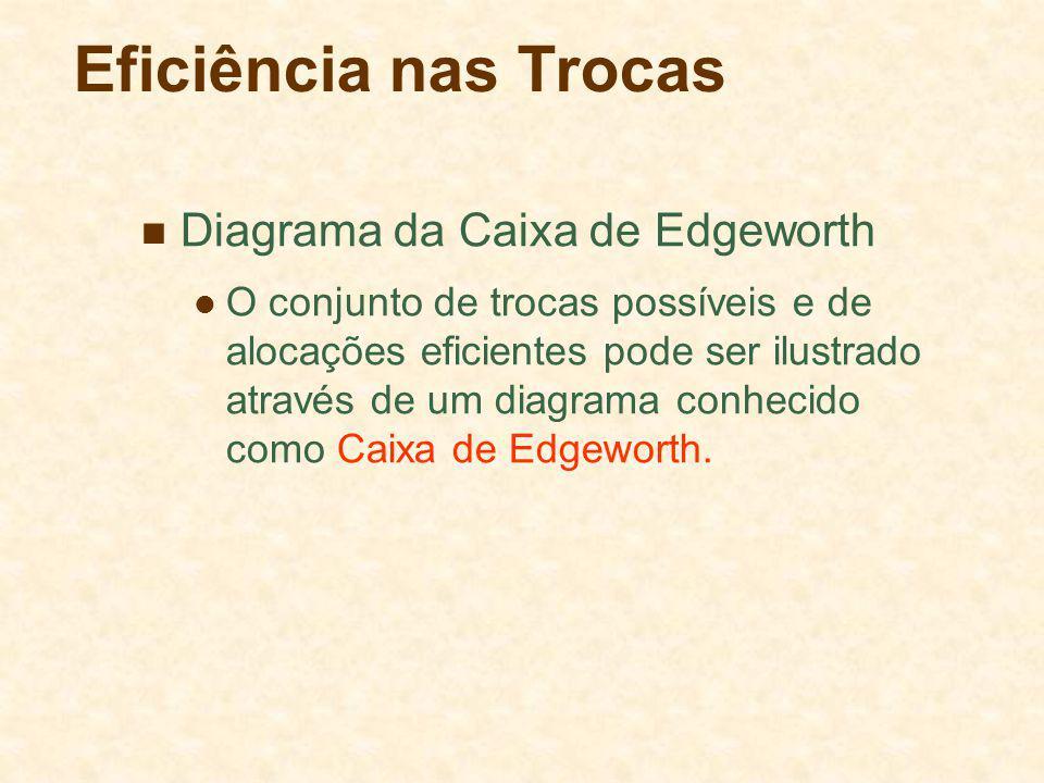 Eficiência nas Trocas Diagrama da Caixa de Edgeworth