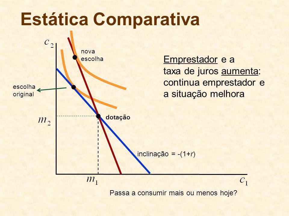 Estática Comparativa Emprestador e a taxa de juros aumenta: