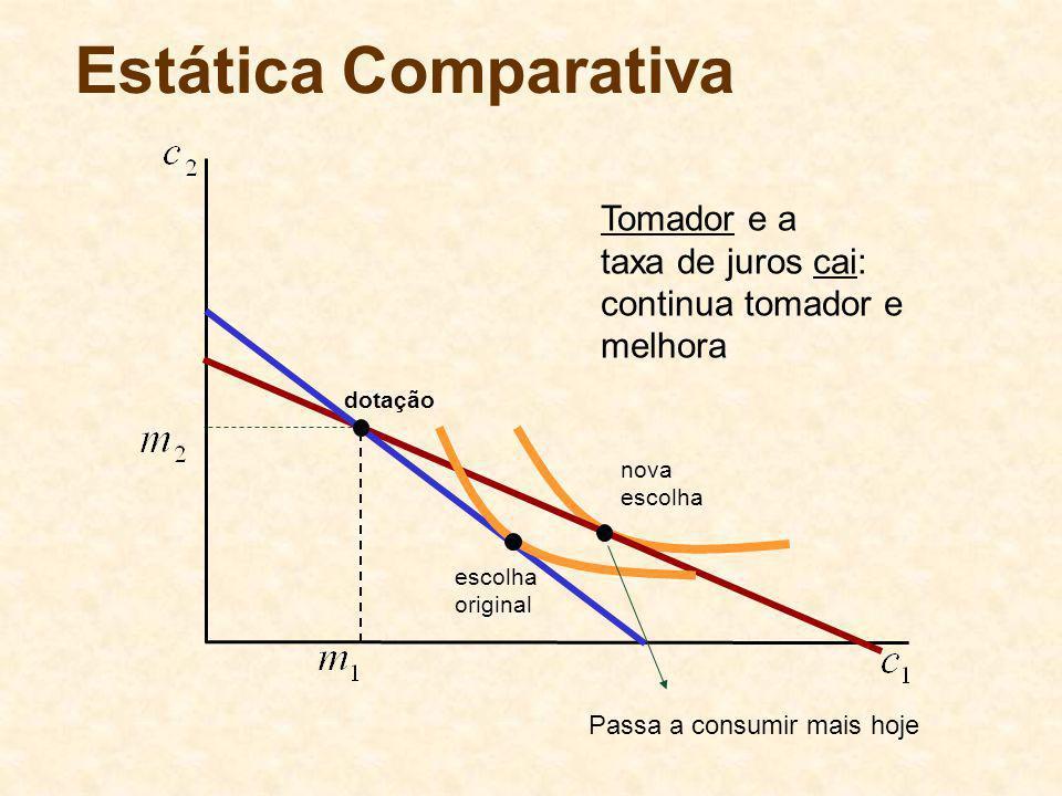 Estática Comparativa Tomador e a taxa de juros cai: continua tomador e