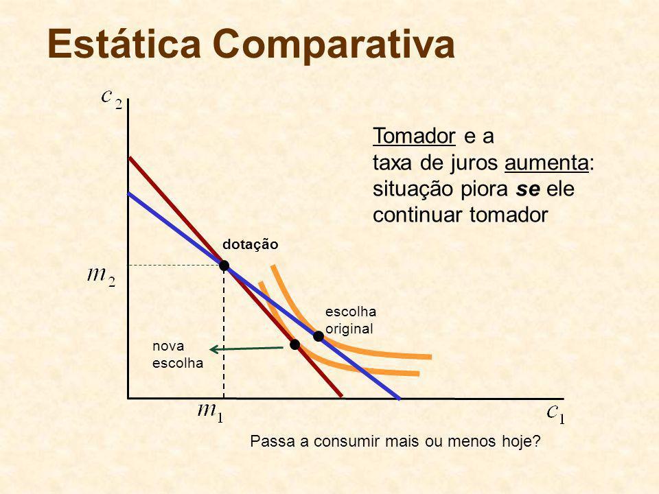 Estática Comparativa Tomador e a taxa de juros aumenta: