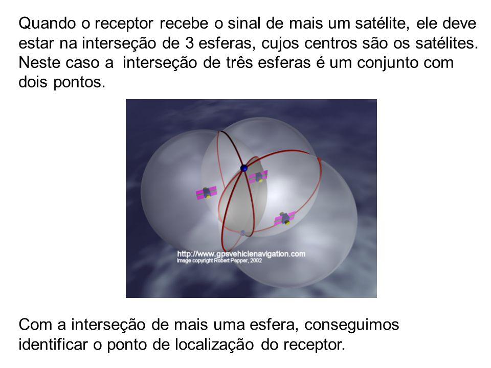 Quando o receptor recebe o sinal de mais um satélite, ele deve estar na interseção de 3 esferas, cujos centros são os satélites. Neste caso a interseção de três esferas é um conjunto com dois pontos.