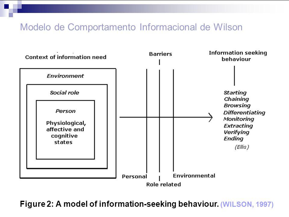 Modelo de Comportamento Informacional de Wilson