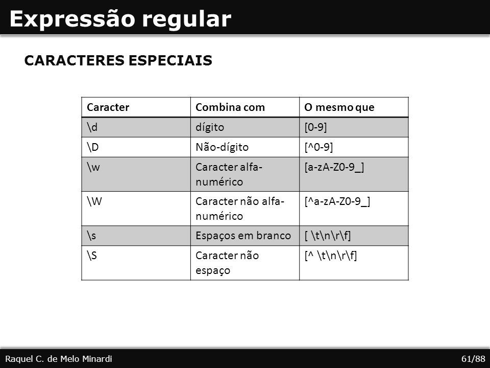 Expressão regular CARACTERES ESPECIAIS Caracter Combina com