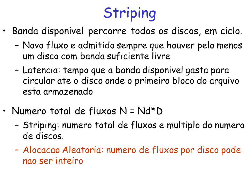 Striping Banda disponivel percorre todos os discos, em ciclo.