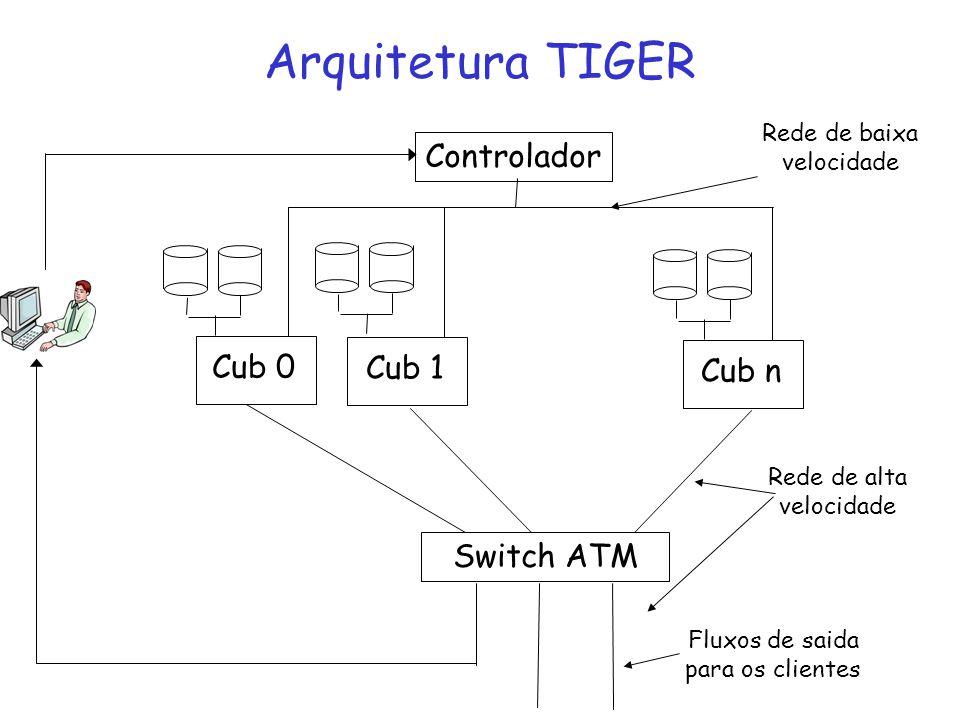 Arquitetura TIGER Controlador Cub 0 Cub 1 Cub n Switch ATM