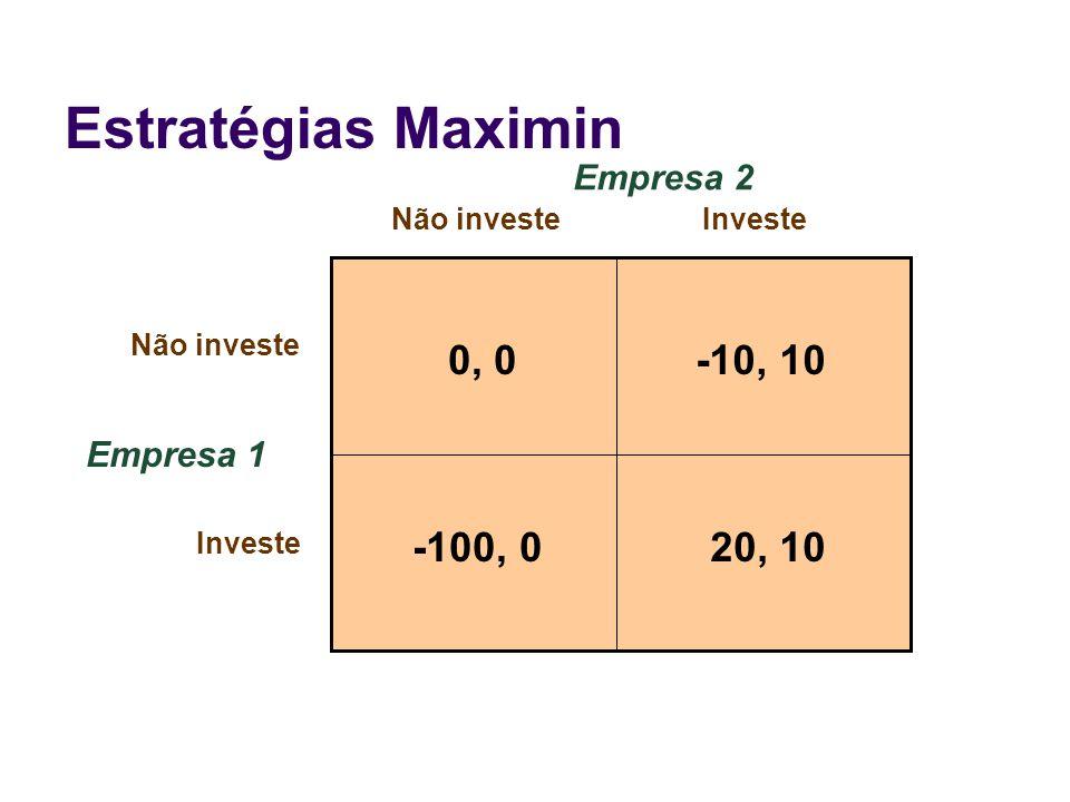 Estratégias Maximin 0, 0 -10, 10 20, 10 -100, 0 Empresa 2 Empresa 1