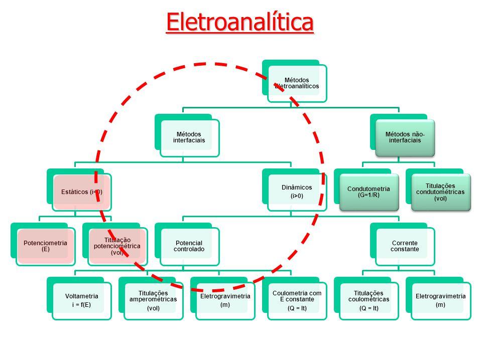 Eletroanalítica Métodos Eletroanalíticos Métodos interfaciais